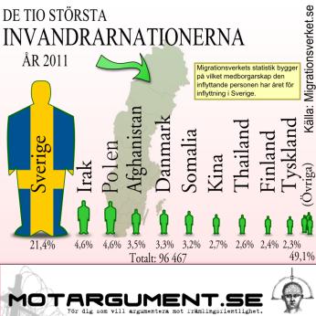 Hur såg invandringen till Sverige ut 2011? | Motargument